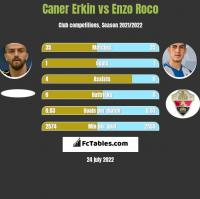 Caner Erkin vs Enzo Roco h2h player stats