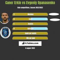 Caner Erkin vs Evgeniy Opanasenko h2h player stats
