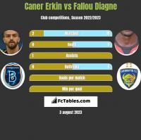 Caner Erkin vs Fallou Diagne h2h player stats