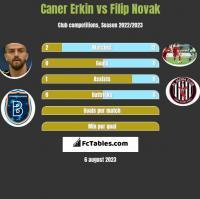 Caner Erkin vs Filip Novak h2h player stats
