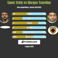 Caner Erkin vs Giorgos Tzavellas h2h player stats