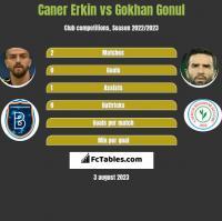 Caner Erkin vs Gokhan Gonul h2h player stats