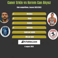 Caner Erkin vs Kerem Can Akyuz h2h player stats