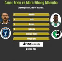 Caner Erkin vs Marc Kibong Mbamba h2h player stats