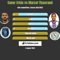 Caner Erkin vs Marcel Tisserand h2h player stats