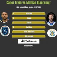 Caner Erkin vs Mattias Bjaersmyr h2h player stats