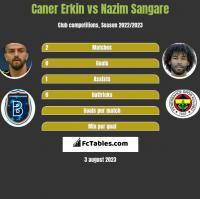 Caner Erkin vs Nazim Sangare h2h player stats