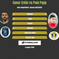 Caner Erkin vs Paul Papp h2h player stats