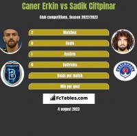 Caner Erkin vs Sadik Ciftpinar h2h player stats