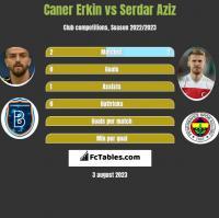 Caner Erkin vs Serdar Aziz h2h player stats