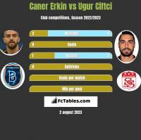 Caner Erkin vs Ugur Ciftci h2h player stats