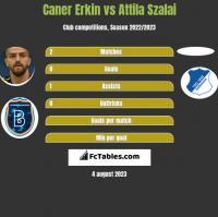 Caner Erkin vs Attila Szalai h2h player stats
