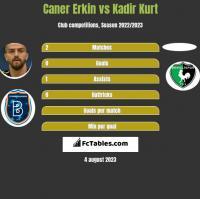 Caner Erkin vs Kadir Kurt h2h player stats