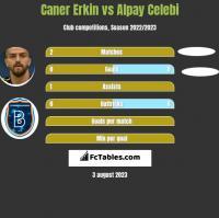 Caner Erkin vs Alpay Celebi h2h player stats