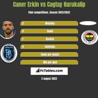 Caner Erkin vs Cagtay Kurukalip h2h player stats