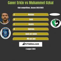 Caner Erkin vs Muhammet Ozkal h2h player stats