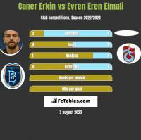 Caner Erkin vs Evren Eren Elmali h2h player stats