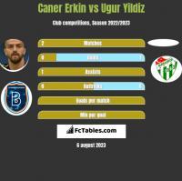 Caner Erkin vs Ugur Yildiz h2h player stats