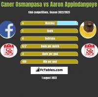 Caner Osmanpasa vs Aaron Appindangoye h2h player stats