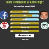 Caner Osmanpasa vs Ahmet Oguz h2h player stats