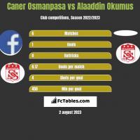 Caner Osmanpasa vs Alaaddin Okumus h2h player stats