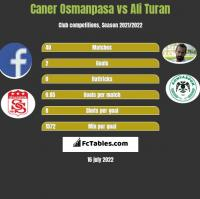 Caner Osmanpasa vs Ali Turan h2h player stats