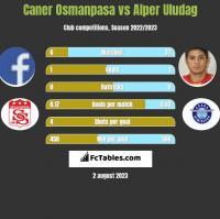 Caner Osmanpasa vs Alper Uludag h2h player stats