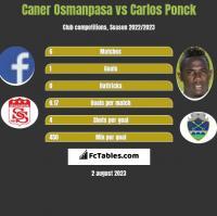 Caner Osmanpasa vs Carlos Ponck h2h player stats