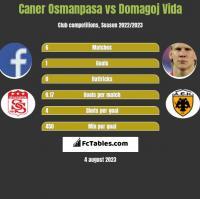 Caner Osmanpasa vs Domagoj Vida h2h player stats
