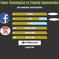 Caner Osmanpasa vs Evgeniy Opanasenko h2h player stats