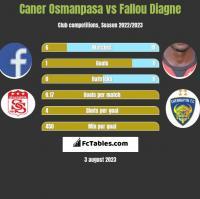 Caner Osmanpasa vs Fallou Diagne h2h player stats