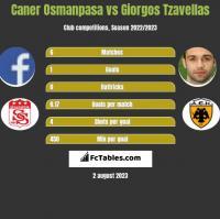 Caner Osmanpasa vs Giorgos Tzavellas h2h player stats