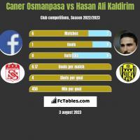 Caner Osmanpasa vs Hasan Ali Kaldirim h2h player stats