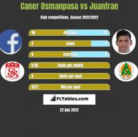 Caner Osmanpasa vs Juanfran h2h player stats