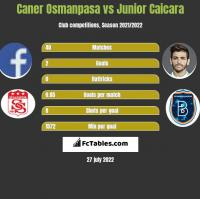 Caner Osmanpasa vs Junior Caicara h2h player stats