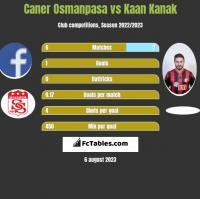 Caner Osmanpasa vs Kaan Kanak h2h player stats