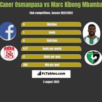 Caner Osmanpasa vs Marc Kibong Mbamba h2h player stats