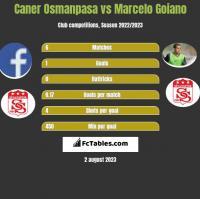 Caner Osmanpasa vs Marcelo Goiano h2h player stats