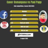 Caner Osmanpasa vs Paul Papp h2h player stats