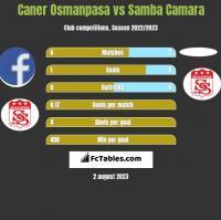 Caner Osmanpasa vs Samba Camara h2h player stats