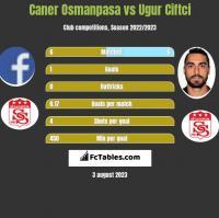 Caner Osmanpasa vs Ugur Ciftci h2h player stats