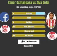 Caner Osmanpasa vs Ziya Erdal h2h player stats