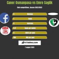 Caner Osmanpasa vs Emre Saglik h2h player stats