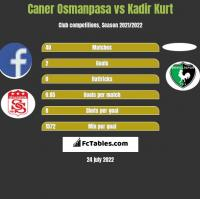 Caner Osmanpasa vs Kadir Kurt h2h player stats