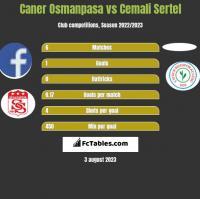 Caner Osmanpasa vs Cemali Sertel h2h player stats