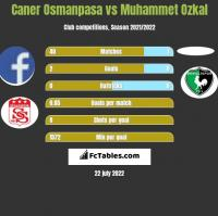 Caner Osmanpasa vs Muhammet Ozkal h2h player stats