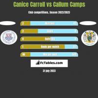 Canice Carroll vs Callum Camps h2h player stats