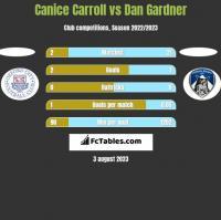 Canice Carroll vs Dan Gardner h2h player stats