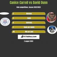 Canice Carroll vs David Dunn h2h player stats