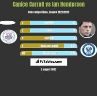 Canice Carroll vs Ian Henderson h2h player stats